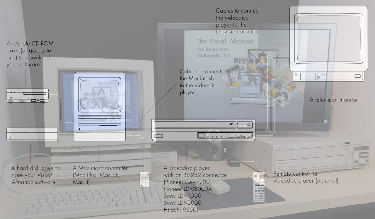 Apple Visual Almanac Interactive LaserDisc System Demo'd