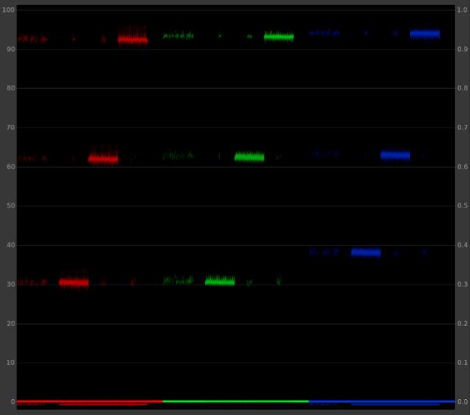 Sega Master System non-linear blue channel findings.